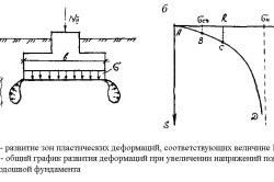 Схема развития пластических деформаций под подошвой фундамента