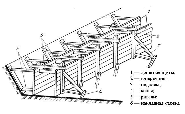 Схема сборно-разборной опалубки