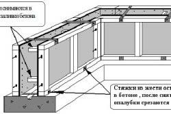 Схема съемной опалубки для фундамента