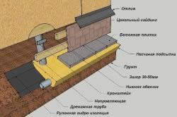 Схема системы отлива свайного фундамента