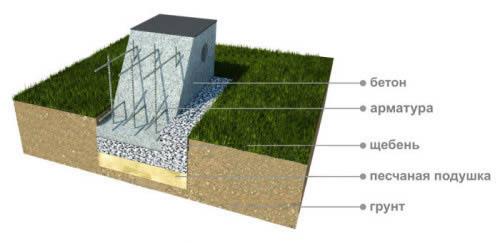 Схема строительства фундамента.