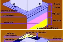 Схема строительства опорных столбов под лаги