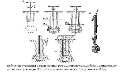 Схема строительства свайного фундамента