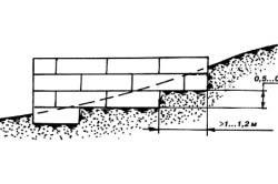 Схема ступенчатой подошвы под ленточным фундаментом на склоне