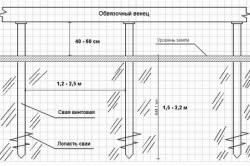 Схема свайно-винтового фундамента.