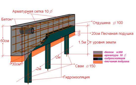 Схема винтового фундамента с ростверком