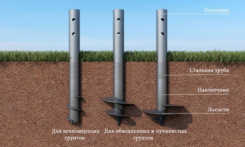 Фундамент из железных труб