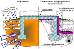 Схема технологии теплоизоляции фундамента с применением экструдированного пенополистирола