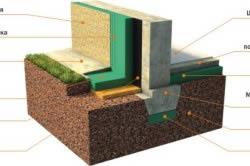 Схема теплоизоляции фундамента и отмостки