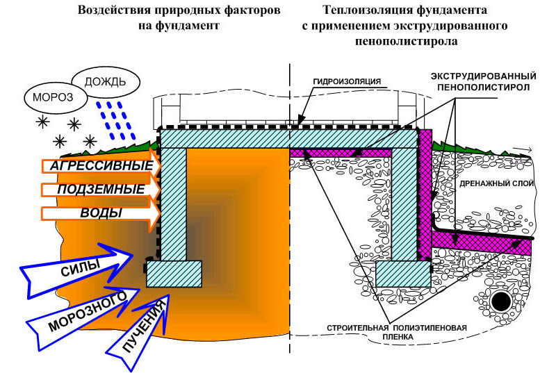 Схема теплоизоляции плиты фундамента пенополистиролом