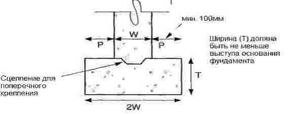 Схема трещины в фундаменте