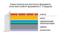 Схема укладки отмостки для ленточного фундамента