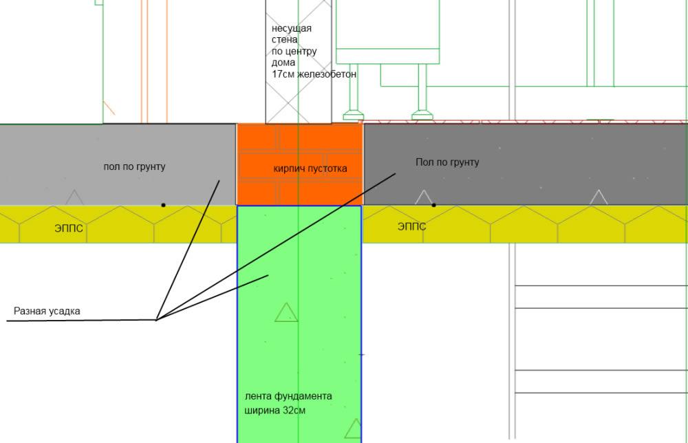 Схема усадки фундамента
