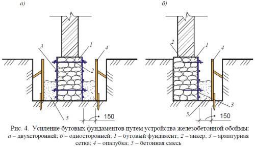 Схема усиления бутовых фундаментов