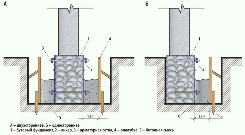 Схема усиления фундамента бетоном