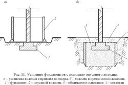 Схема усиления фундамента при помощи опускного колодца