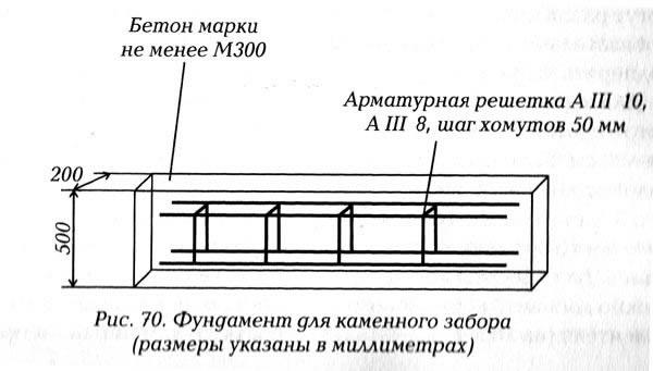 Схема установки арматуры в