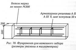 Схема установки арматуры в фундамент