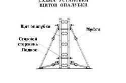 Схема установки щитов опалубки