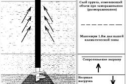Схема установки винтовых свай с подвижным кожухом