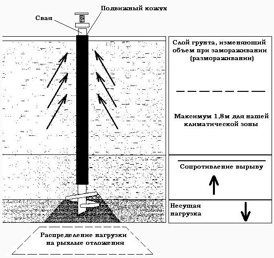 Схема установки винтовых свай