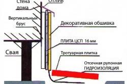 Схема устройства фундамента на винтовых сваях