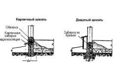 Схема устройства кирпичного и дощатого цоколей