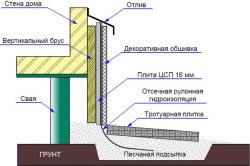 Схема устройства обшивки цоколя