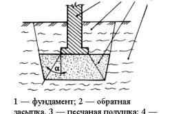 Схема устройства песчаной подушки, заменяющей слабый грунт