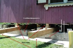 Схема устройства подведённого нового фундамента под дом