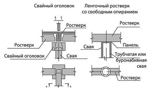 Схема устройства сборных железобетонных и монолитных ростверков в свайных фундаментах