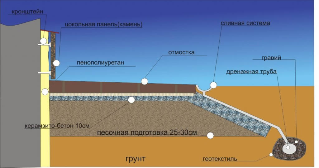 Как сделать изотермический Реставрация кнСтапБантики на поОбратного