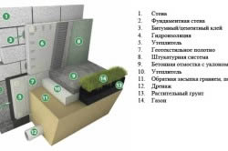 Схема утепления фундамента снаружи