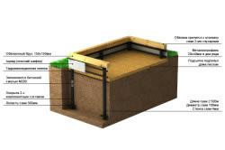 Схема утепления свайно-винтового фундамента