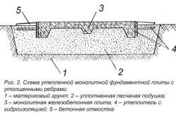 Схема утепленной монолитной фундаментной плиты