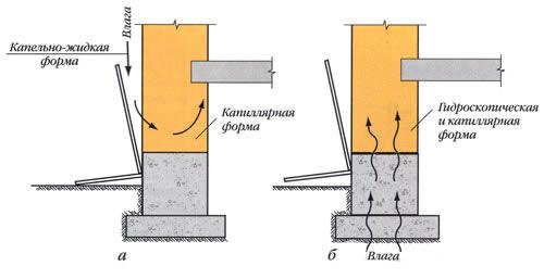 Схема увлажнения стен с последующим промерзанием
