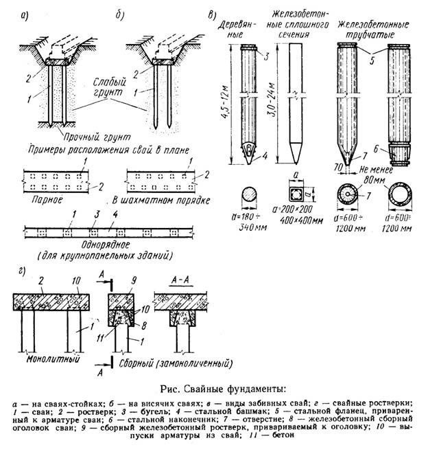Схема видов свайных