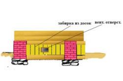 Схема забирки при вертикальном креплении досок