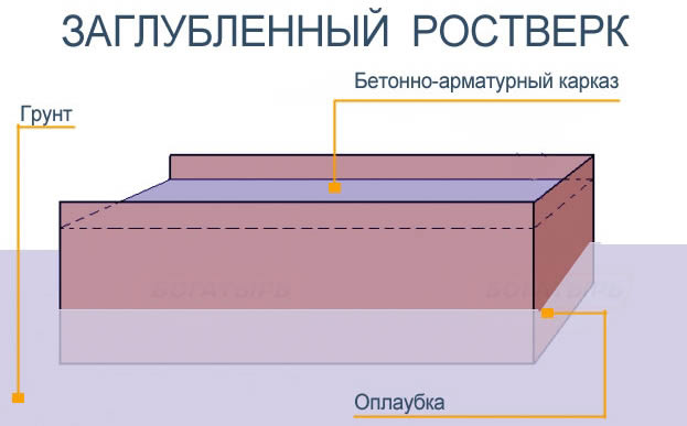 Схема заглубленного ростверка
