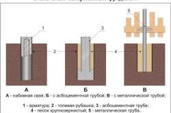 Схема заглубленного столбчатого фундамента.