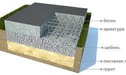 Схема заливки фундамента
