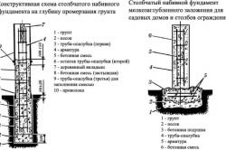 Схема заложения столбчатого фундамента на глубину промерзания