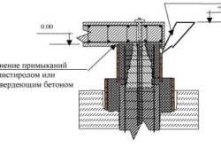 Схема заполнения опалубки