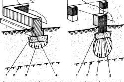 Схема зависимости степени пучинистости грунта от давления