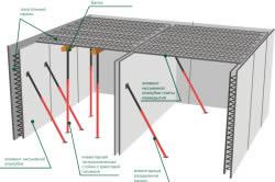 Схема железобетонной опалубки