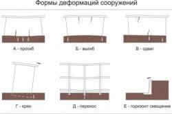 Схемы деформации сооружений