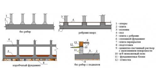 Схемы плитных фундаментов