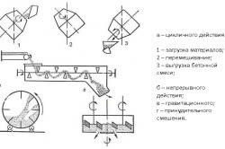 Схемы приготовления бетонной смеси.