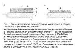 Схемы устройства незаглубленных монолитных и сбороно-монолитных фундаментных плит
