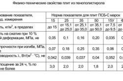 Таблица физико-технических свойств пенополистирола